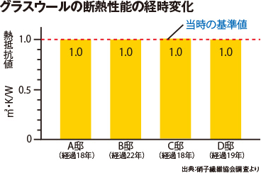 グラスウールの断熱性能の経年劣化