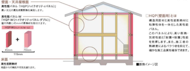 壁の内側と外側にダブルで断熱するHQP-Wの解説図